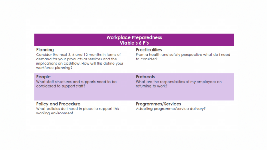 6 Ps model created by VIable Corporate Services, outlining 6 considerations for business to prepare for Workplace Preparedness in a post-COVID Working environment