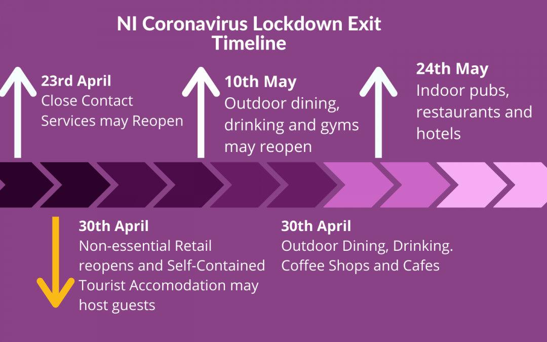 Coronavirus Northern Ireland: Restriction changes and what it means for your business
